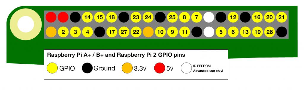 gpio-numbers-pi2