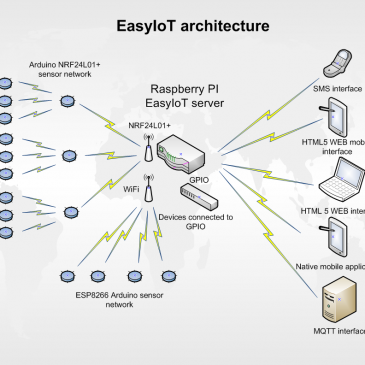 EasyIoT Framework